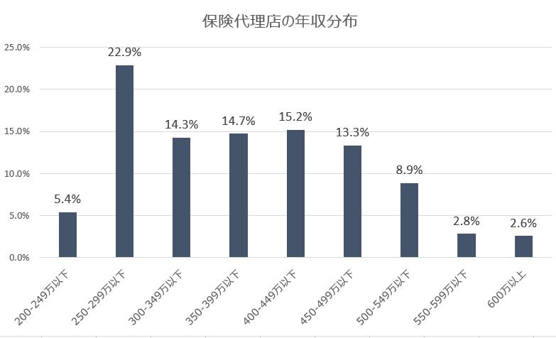 保険代理店の年収分布